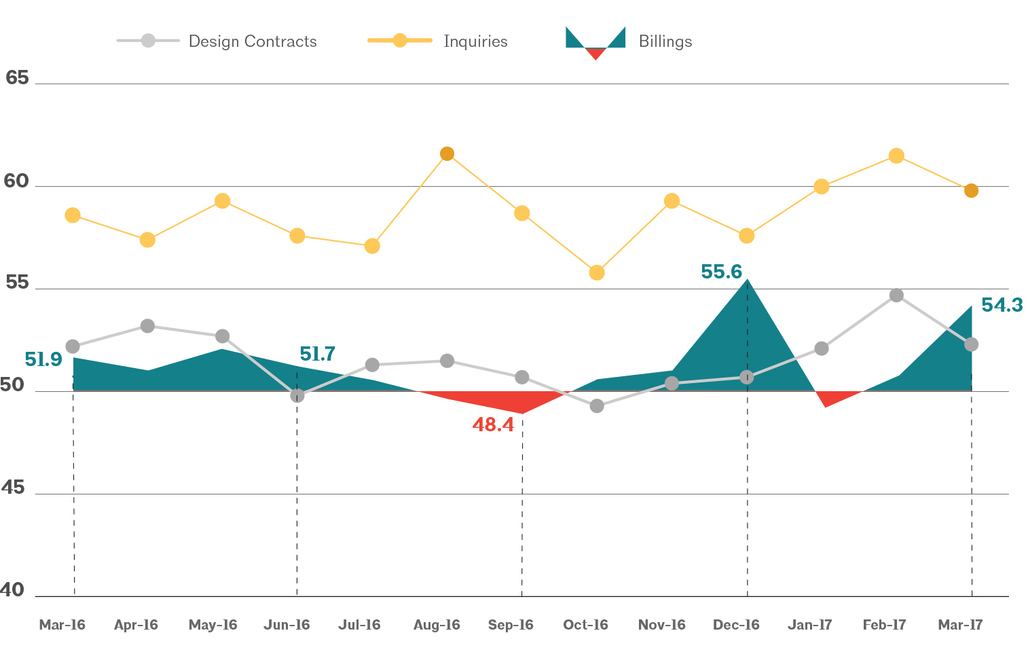 This AIA graph illustrates national architecture firm billings, design contracts, and inquiries between March 2016 - March 2017. Image via aia.org
