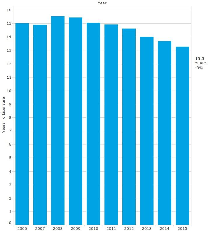 Graph via NCARB.org.