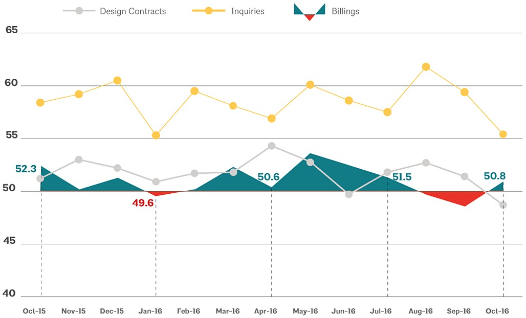 This AIA graph illustrates national architecture firm billings, design contracts, and inquiries between October 2015 - October 2016. Image via aia.org
