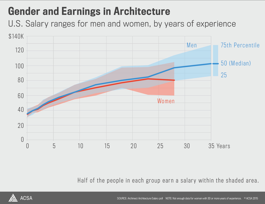 A graphic illustrating the correlation between gender and earnings in architecture. Credit: ACSA Atlas
