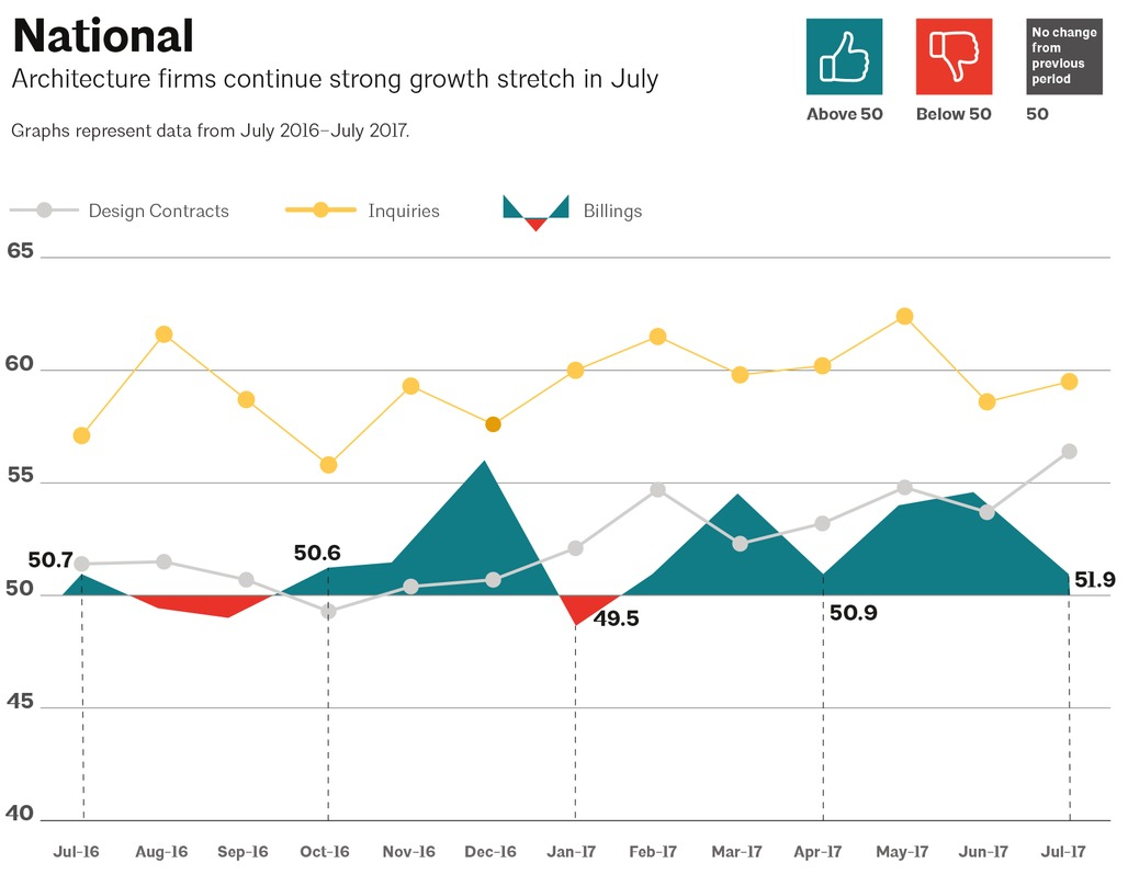 This AIA graph illustrates national architecture firm billings, design contracts, and inquiries between July 2016 - July 2017. Image via aia.org