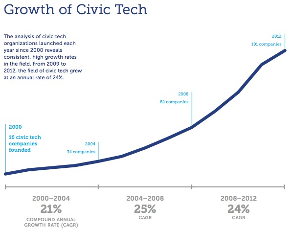 """""""Growth of Civic Tech"""" from The Knight Foundation, image via The Atlantic Cities."""