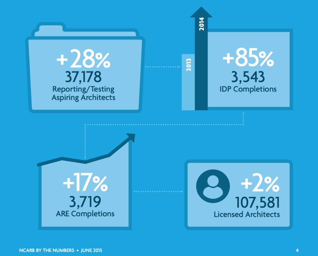 Graphic from NCARB's 2015 By The Numbers.