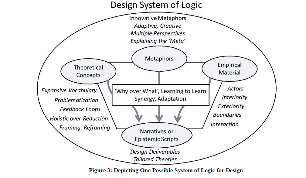 A possible Design system of Logic
