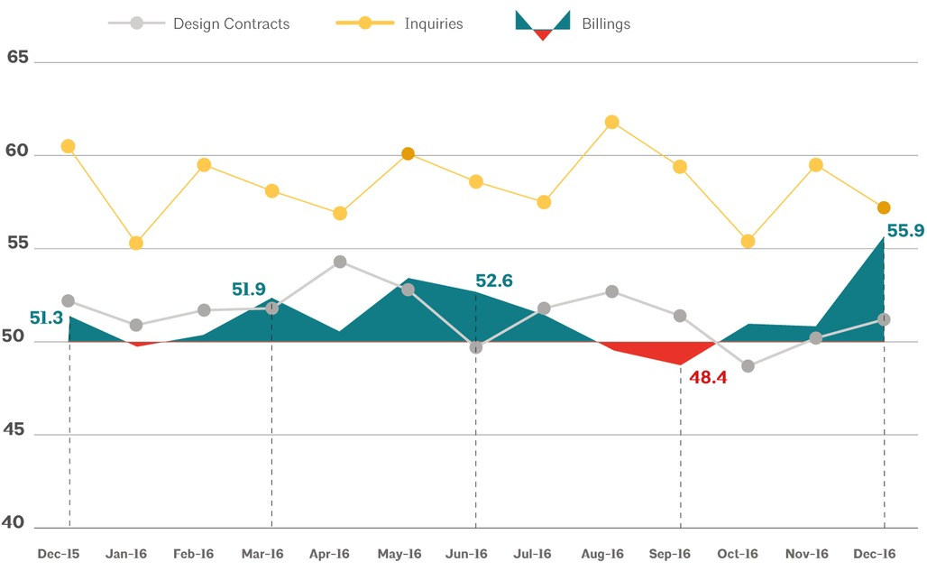 This AIA graph illustrates national architecture firm billings, design contracts, and inquiries between December 2015 - December 2016. Image via aia.org