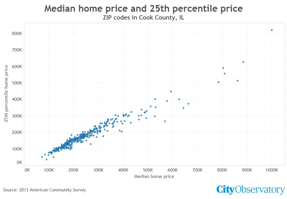 City Observatory uses the example of Cook County, IL, which includes Chicago and a few inner suburbs, to show how the statistical median serves as a poor indicator of actual affordability. See the full example illustrated here.