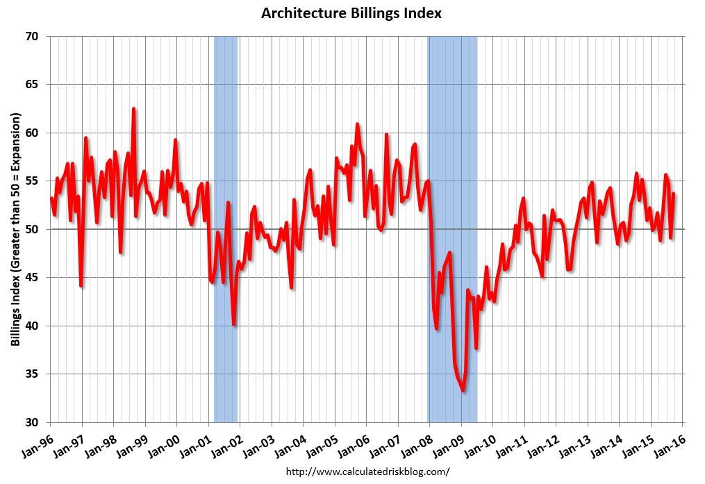 The Architecture Billings Index hits 53.7 in September