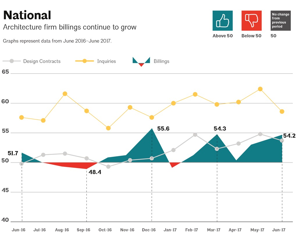 This AIA graph illustrates national architecture firm billings, design contracts, and inquiries between June 2016 - June 2017. Image via aia.org