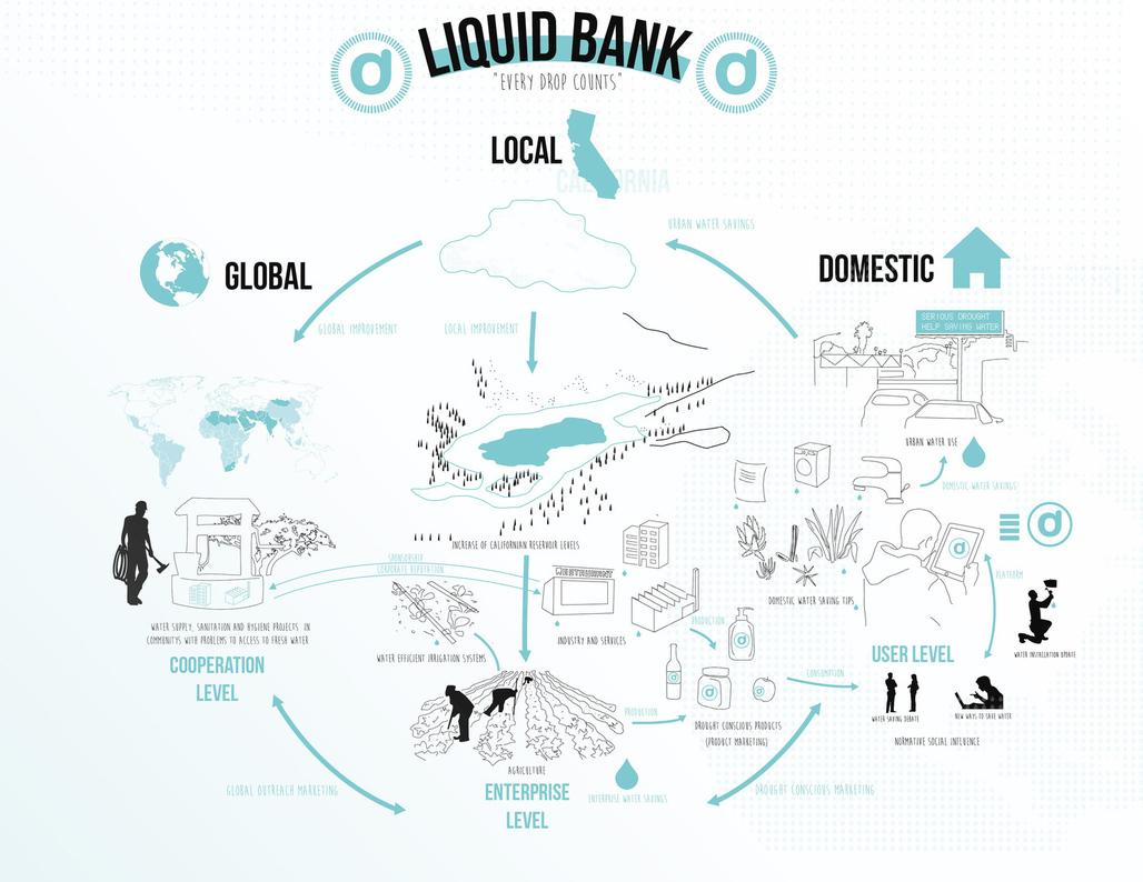 "From Juan Saez's ""Liquid Bank"" proposal."