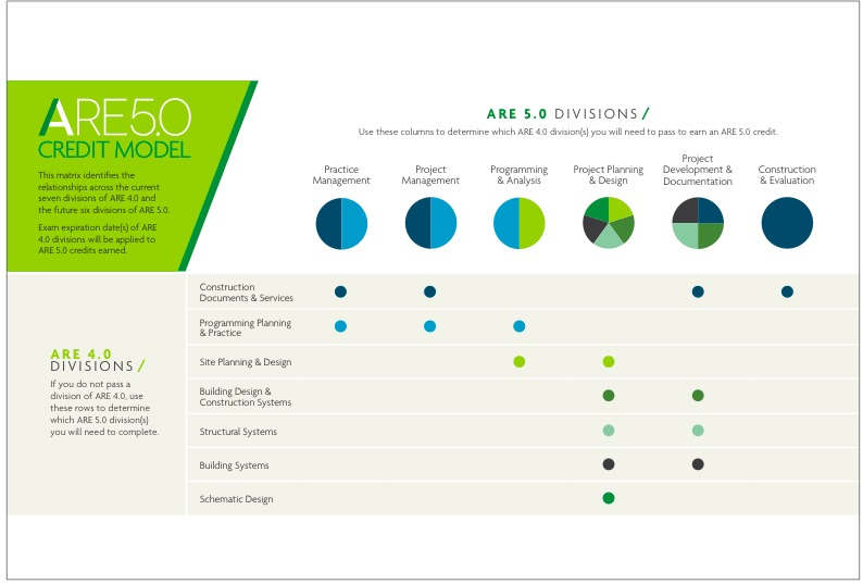 NCARB's Credit Model for the ARE 5.0