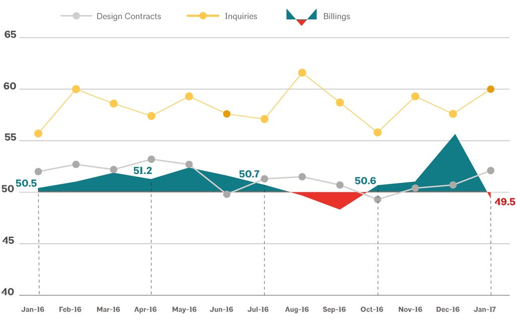 This AIA graph illustrates national architecture firm billings, design contracts, and inquiries between January 2016 - January 2017. Image via aia.org