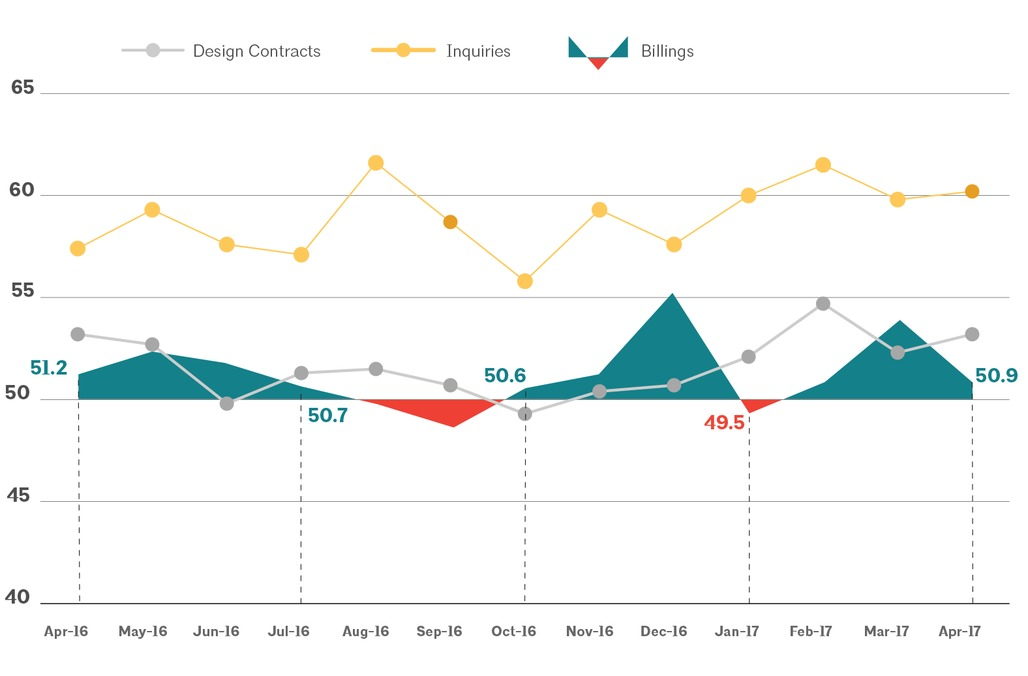This AIA graph illustrates national architecture firm billings, design contracts, and inquiries between April 2016 - April 2017. Image via aia.org