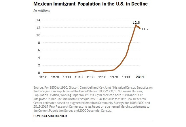 From the Pew Research Center.