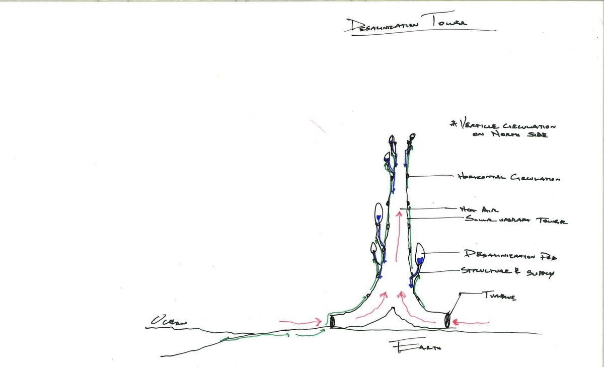 Evolo Design Sketch
