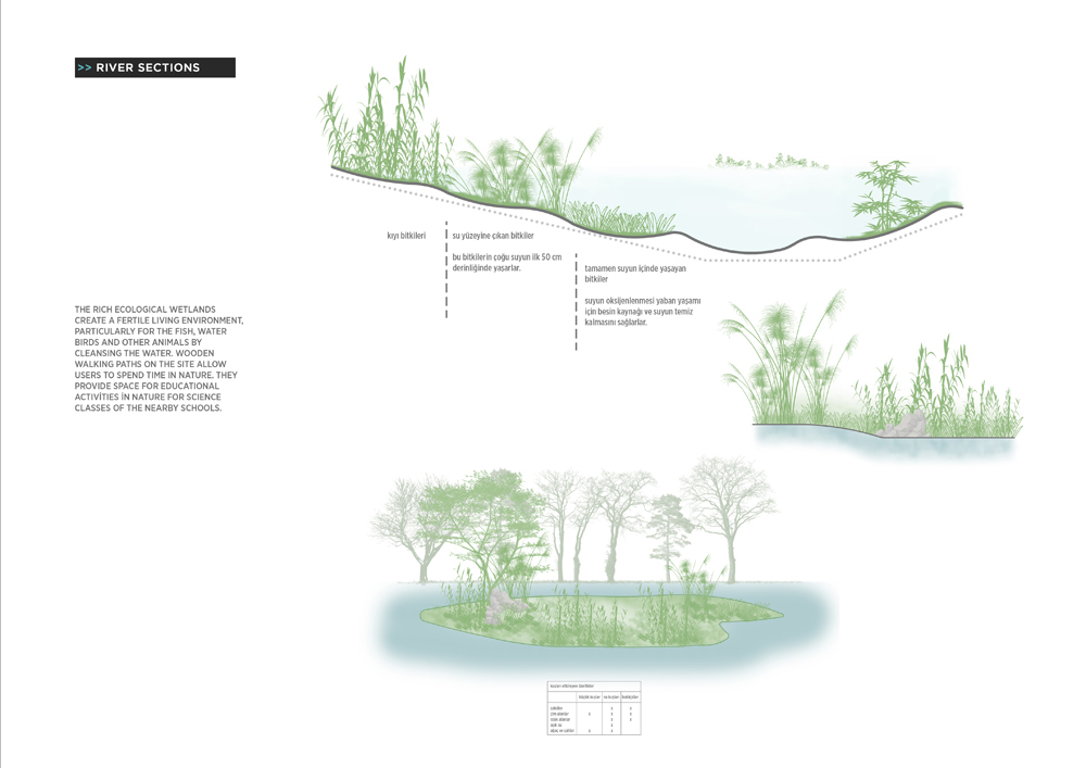 026 – RIVER SECTIONS - Image Courtesy of ONZ Architects & MDesign