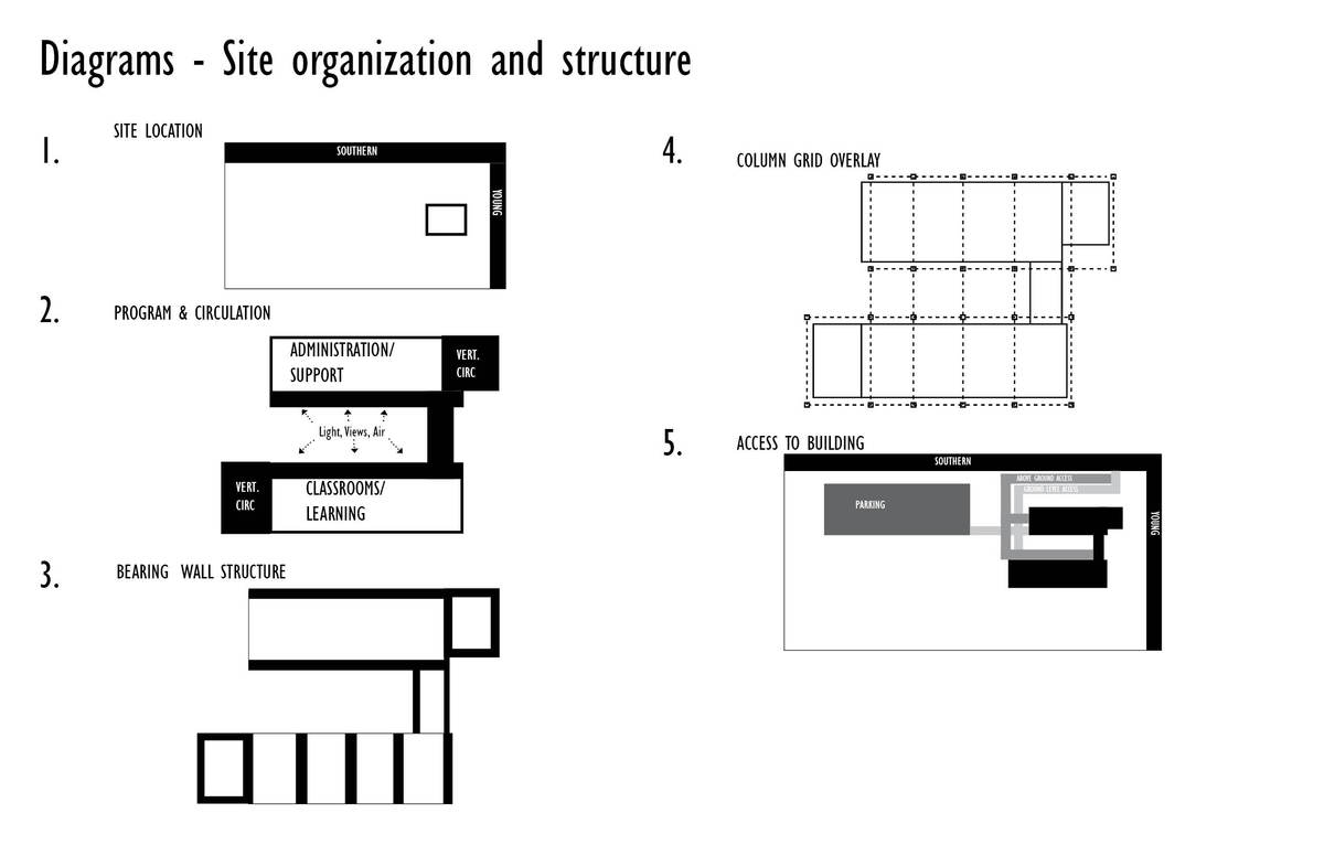 Simple diagrams showing the basic logic behind the placement and organization of the programmatic elements and structure.