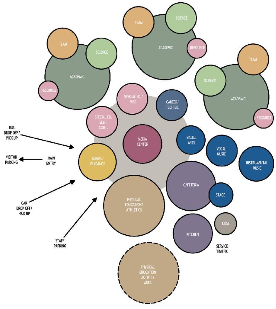 Programming Diagram