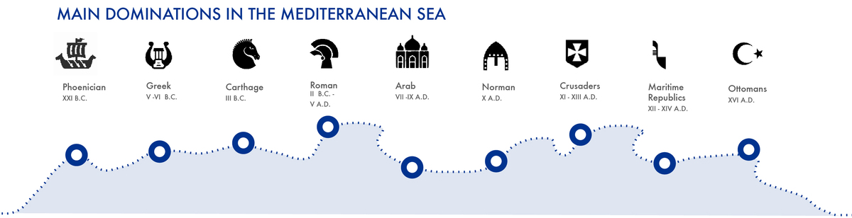 MAIN DOMINATIONS IN THE MEDITERRANEAN SEA