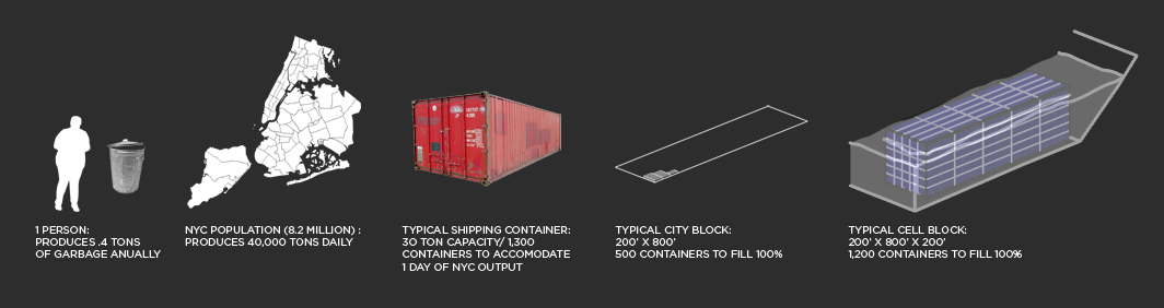 NYC Garbage Production