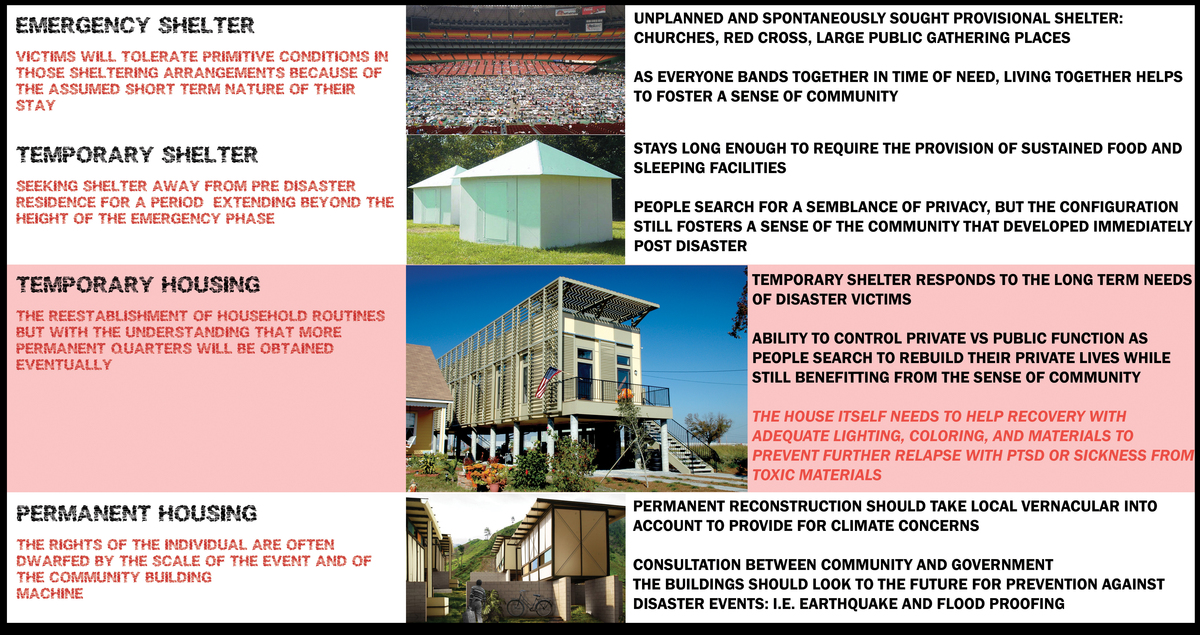 The Architectural Stages of Disaster
