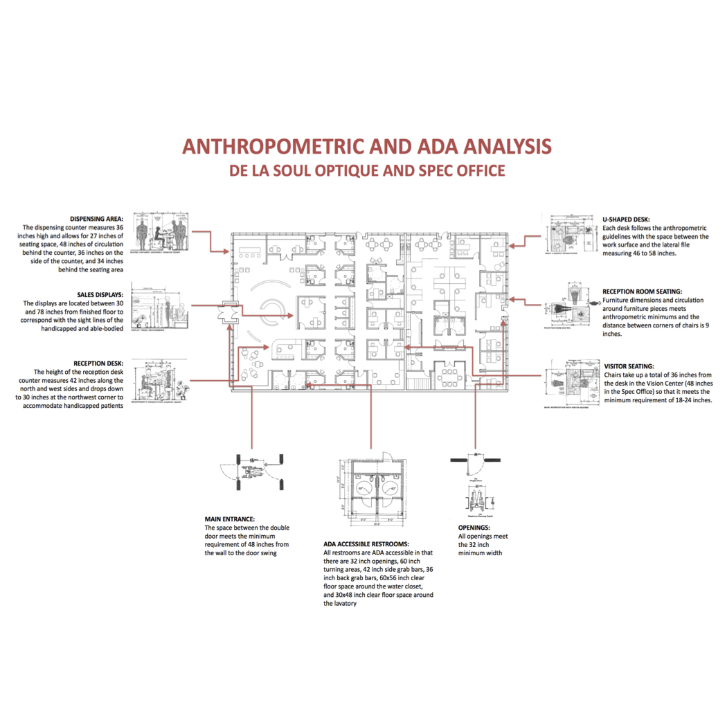 Anthropometric and ADA Analysis