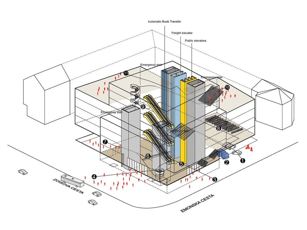 Diagram organisation
