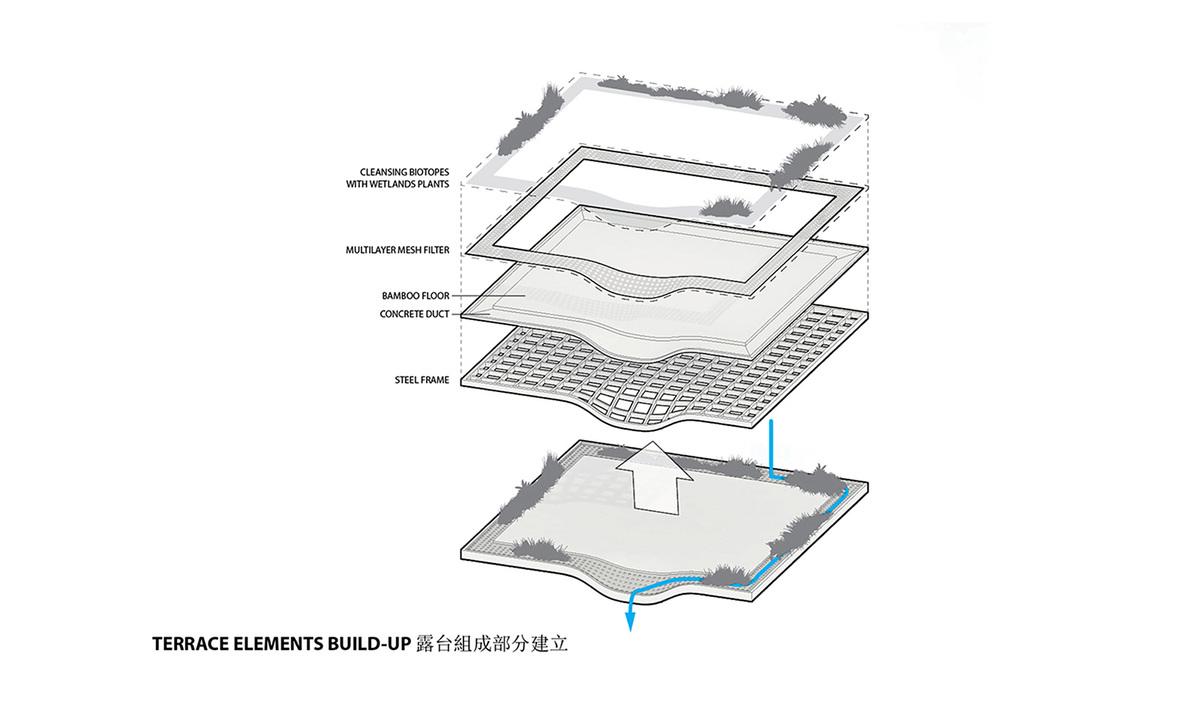Water terrace (Image: KAMJZ)