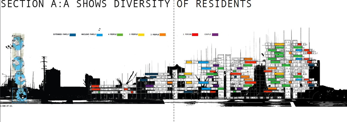 section A:A   diversity of residents