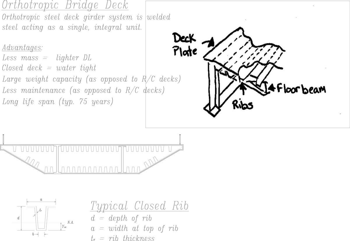 Orthotropic Bridge Deck (CAD + drawing)