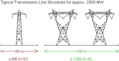 HVDC saving more than wire