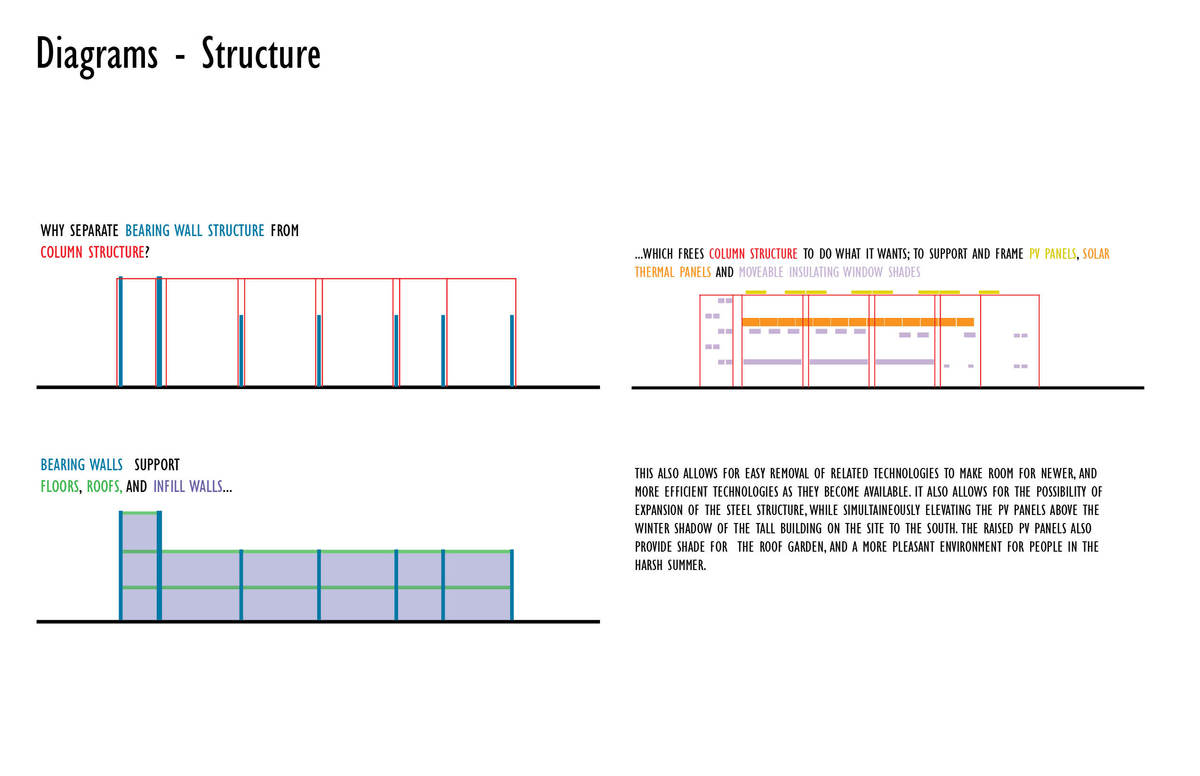 Top Left Caption: Why separate Bearing Wall Structure (dark blue) from Column Structure (red)? Bottom Left Caption: Bearing Walls (dark blue)support Floors, Roofs (green) and Infill Walls (light blue)... Top Right Caption: ...which frees Column Structure (red) to do what it wants; to support and frame PV panels (yellow), Solar Thermal Panels (orange) and Movable Insulated Window Shades (light purple). This also allows for easy removal of related technologies to make room for newer and more...
