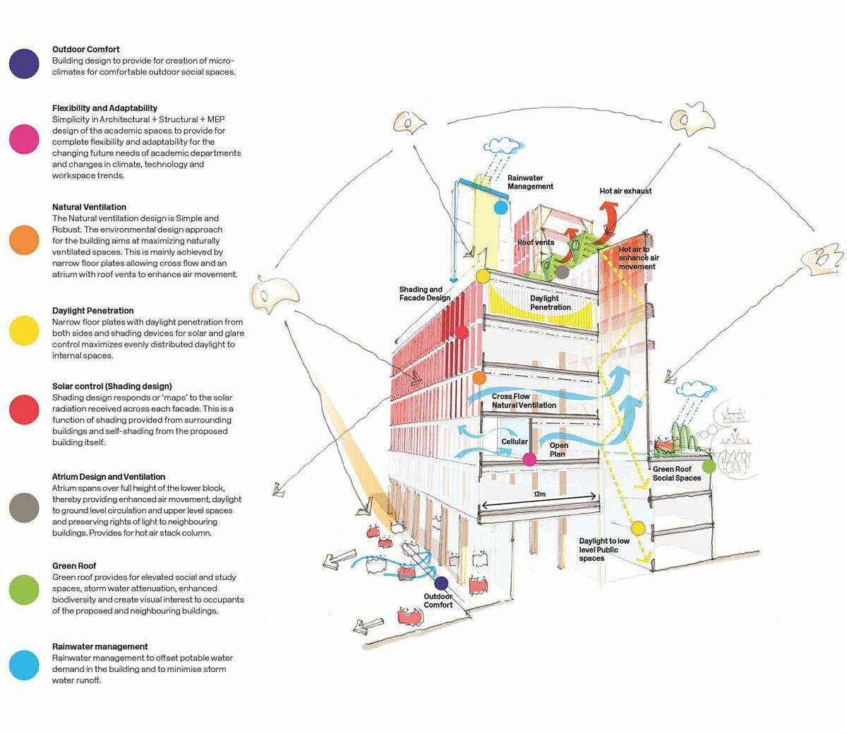 M&E strategy diagram. Image courtesy of RIBA.