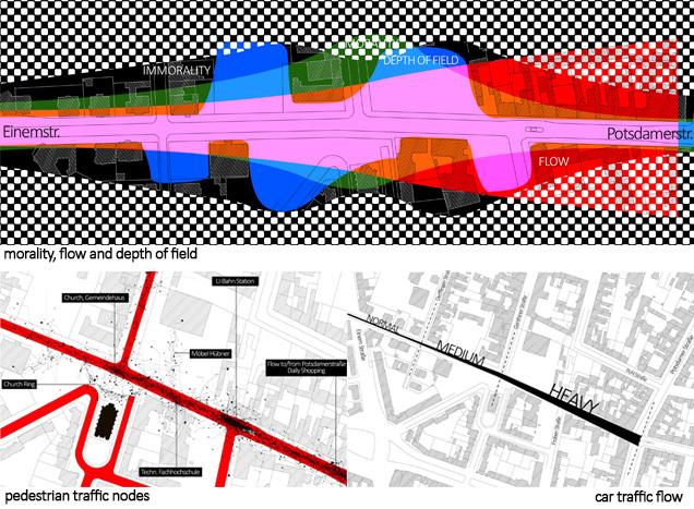 Pursuit of Interiority in Kurfürstenstrasse-City and Prostitution:ANALYSIS