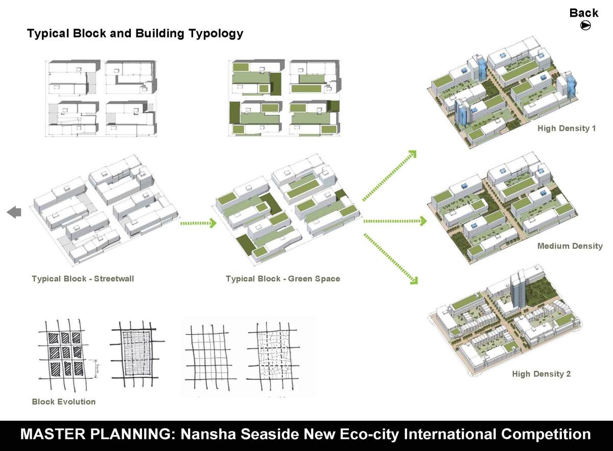 Typical Block and Building Typology