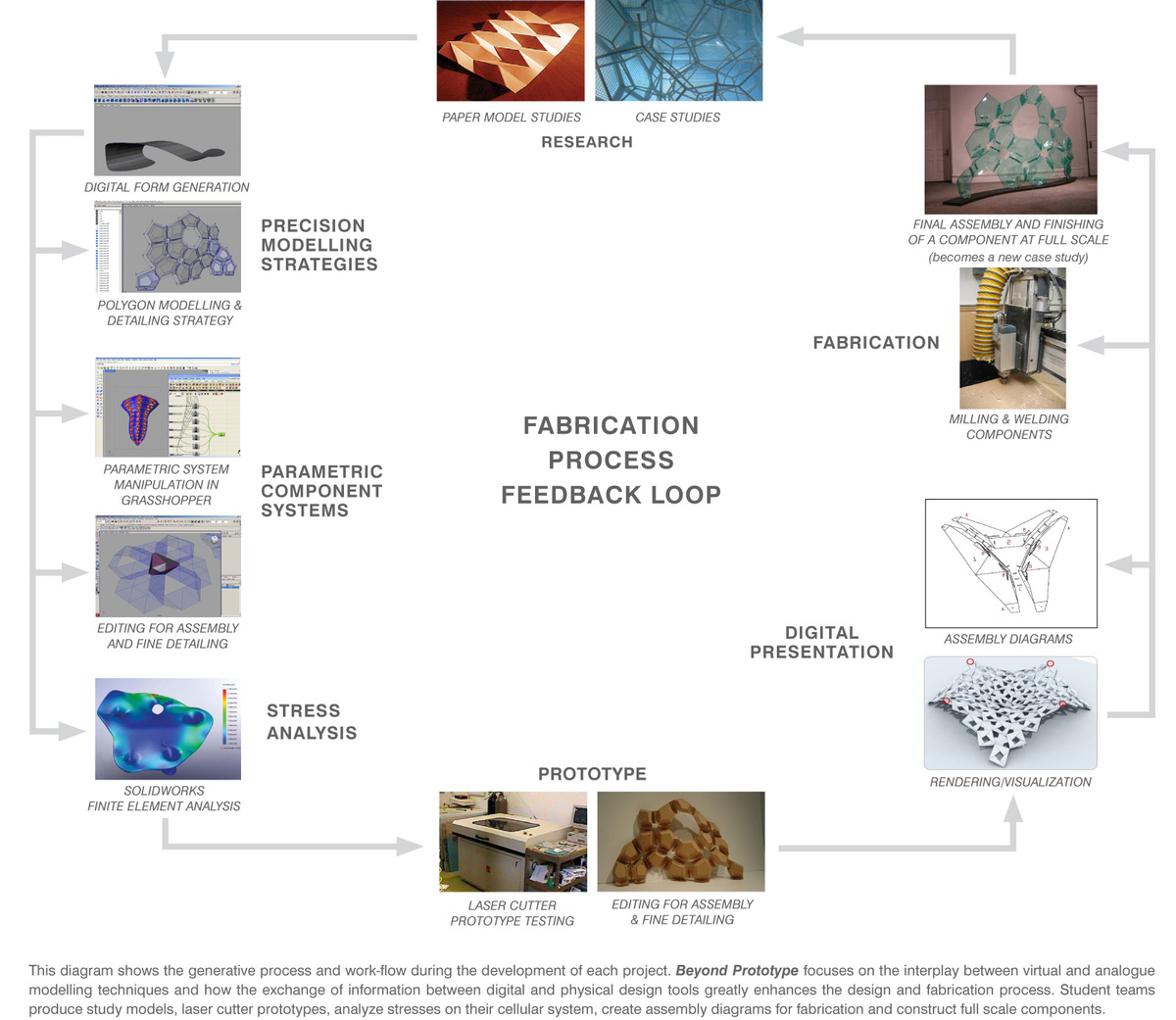 Fabrication Process Diagram