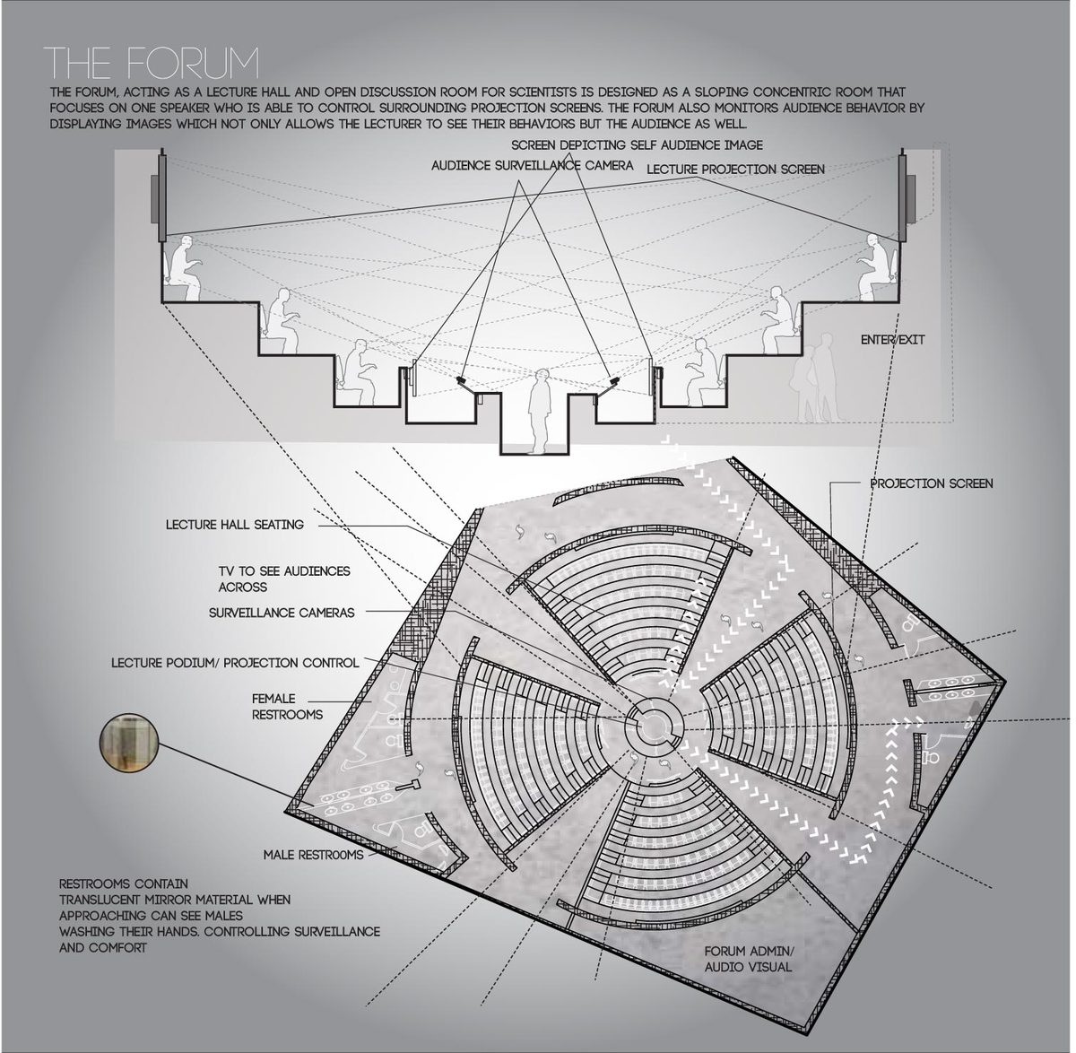 The Forum: the forum, acting as a lecture hall and open discussion room for scientists is designed as a sloping concentric room that focuses on one speaker who is able to control surrounding projection screens. the forum also monitors audience behavior bydisplaying images which not only allows the lecturer to see their behaviors but the audience as well.