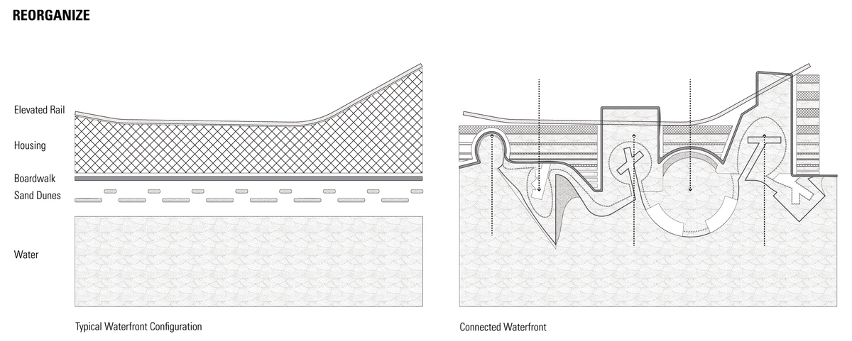 Connecting the layers of segregated Waterfront