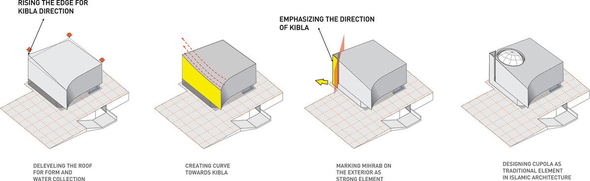 Diagram, volume (Image: Maden&Co)