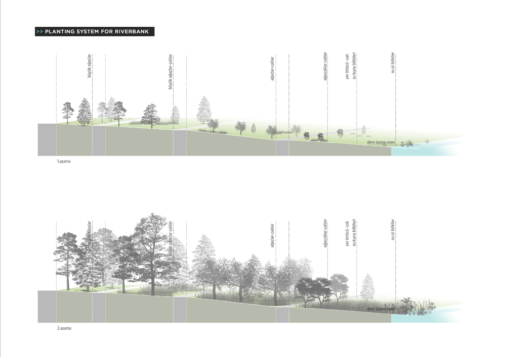 027 – PLANTING SYSTEM FOR RIVER BANK - Image Courtesy of ONZ Architects & MDesign