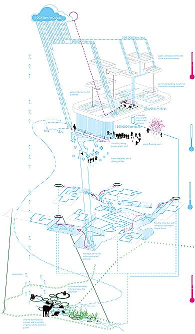 Cumulus - Grorud Center - Flow Diagram