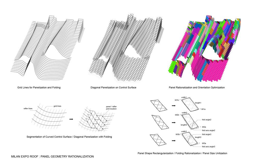Panel Geometry Rationalization