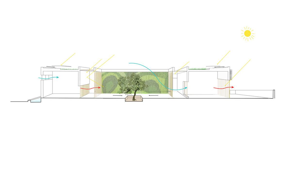 Kindergarten bioclimatic diagram (Image: Atelier3AM)