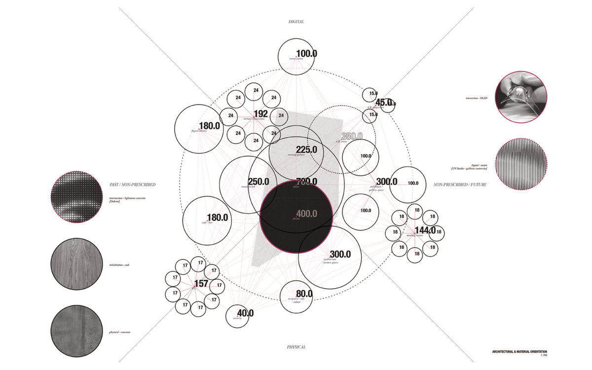 Schedule of accommodation and adjacencies diagram