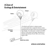 Wind turbine diagram.