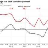 ABI reversed direction again in September 2011 via AIA