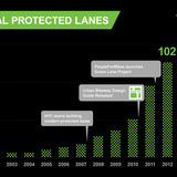 According to PeopleForBikes Vice President of Local Innovation Martha Roskowski, the number of protected bike lanes built through The Green Lane Project has doubled in the past two years. Photo courtesy of PeopleForBikes Green Lane Project