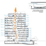 Climate section - natural ventilation (Image: Behnisch Architekten)
