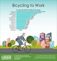 Image via census.gov.