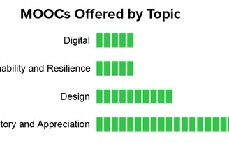 How Many MOOCs Are Teaching Architecture?
