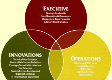 1999 Officehomes(tm) Brand Development